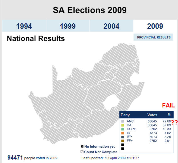 2009 Elections Results [100% for Zuma, 20% for Maths]